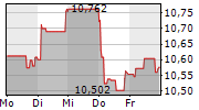 ORANGE SA 1-Woche-Intraday-Chart