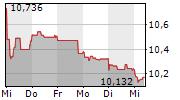 ORANGE SA 5-Tage-Chart