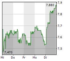 ORASCOM DEVELOPMENT HOLDING AG Chart 1 Jahr