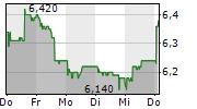 ORASCOM DEVELOPMENT HOLDING AG 5-Tage-Chart
