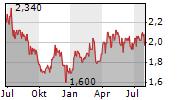 ORBIA ADVANCE CORPORATION SAB DE CV Chart 1 Jahr