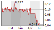 ORCODA LIMITED Chart 1 Jahr