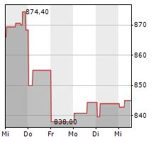 OREILLY AUTOMOTIVE INC Chart 1 Jahr