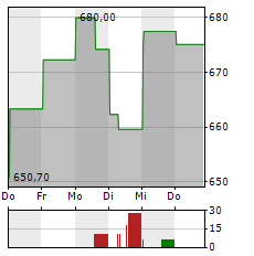 OREILLY AUTOMOTIVE Aktie 1-Woche-Intraday-Chart