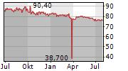 ORELL FUESSLI AG Chart 1 Jahr