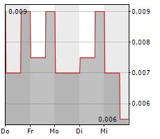 OREX MINERALS INC Chart 1 Jahr
