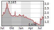 OREXO AB Chart 1 Jahr
