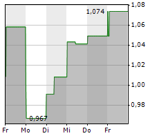 ORGANIGRAM HOLDINGS INC Chart 1 Jahr