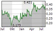 ORGANOCLICK AB Chart 1 Jahr