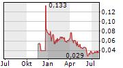 ORGANTO FOODS INC Chart 1 Jahr