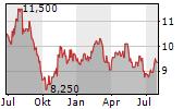 ORICA LIMITED Chart 1 Jahr