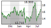 ORION ENGINEERED CARBONS SA Chart 1 Jahr