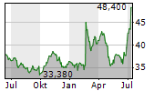 ORION OYJ Chart 1 Jahr