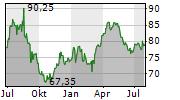 ORIOR AG Chart 1 Jahr