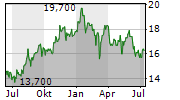 ORIX CORPORATION Chart 1 Jahr