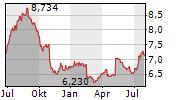 ORKLA ASA Chart 1 Jahr