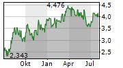 ORLA MINING LTD Chart 1 Jahr