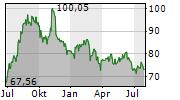 ORMAT TECHNOLOGIES INC Chart 1 Jahr