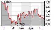 ORMESTER NYRT Chart 1 Jahr