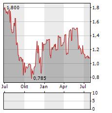 ORMESTER NYRT Aktie Chart 1 Jahr