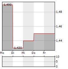 ORMESTER NYRT Aktie 5-Tage-Chart