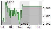 ORMONDE MINING PLC Chart 1 Jahr