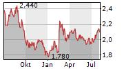 ORORA LIMITED Chart 1 Jahr