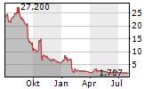 ORPEA Chart 1 Jahr