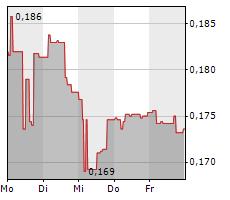ORPHAZYME A/S Chart 1 Jahr