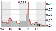 ORPHAZYME A/S 1-Woche-Intraday-Chart