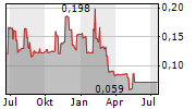 ORSU METALS CORPORATION Chart 1 Jahr