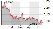 ORVANA MINERALS CORP Chart 1 Jahr