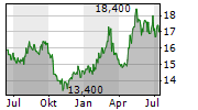 OSAKA GAS CO LTD Chart 1 Jahr