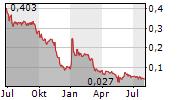 OSCAR PROPERTIES HOLDING AB Chart 1 Jahr