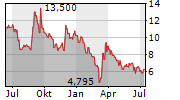 OSE IMMUNOTHERAPEUTICS SA Chart 1 Jahr