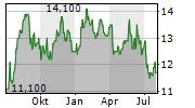 OSG CORPORATION Chart 1 Jahr