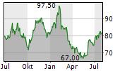 OSHKOSH CORPORATION Chart 1 Jahr