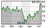 OSI SYSTEMS INC Chart 1 Jahr
