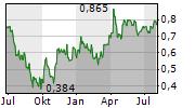 OSINO RESOURCES CORP Chart 1 Jahr