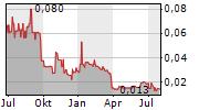 OSIRIUM TECHNOLOGIES PLC Chart 1 Jahr