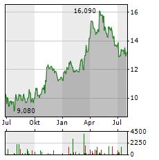OSISKO GOLD ROYALTIES Aktie Chart 1 Jahr