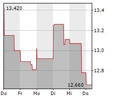 OSISKO GOLD ROYALTIES LTD Chart 1 Jahr