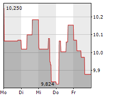 OSISKO GOLD ROYALTIES LTD Chart 1 Jahr