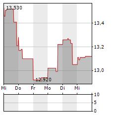 OSISKO GOLD ROYALTIES Aktie 5-Tage-Chart