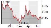 OSISKO METALS INC Chart 1 Jahr