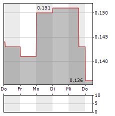 OSISKO METALS Aktie 5-Tage-Chart