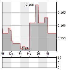 OSISKO METALS Aktie 1-Woche-Intraday-Chart