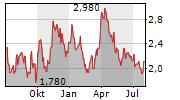 OSISKO MINING INC Chart 1 Jahr