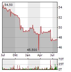OSRAM Aktie Chart 1 Jahr