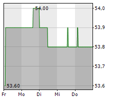 OSRAM LICHT AG Chart 1 Jahr